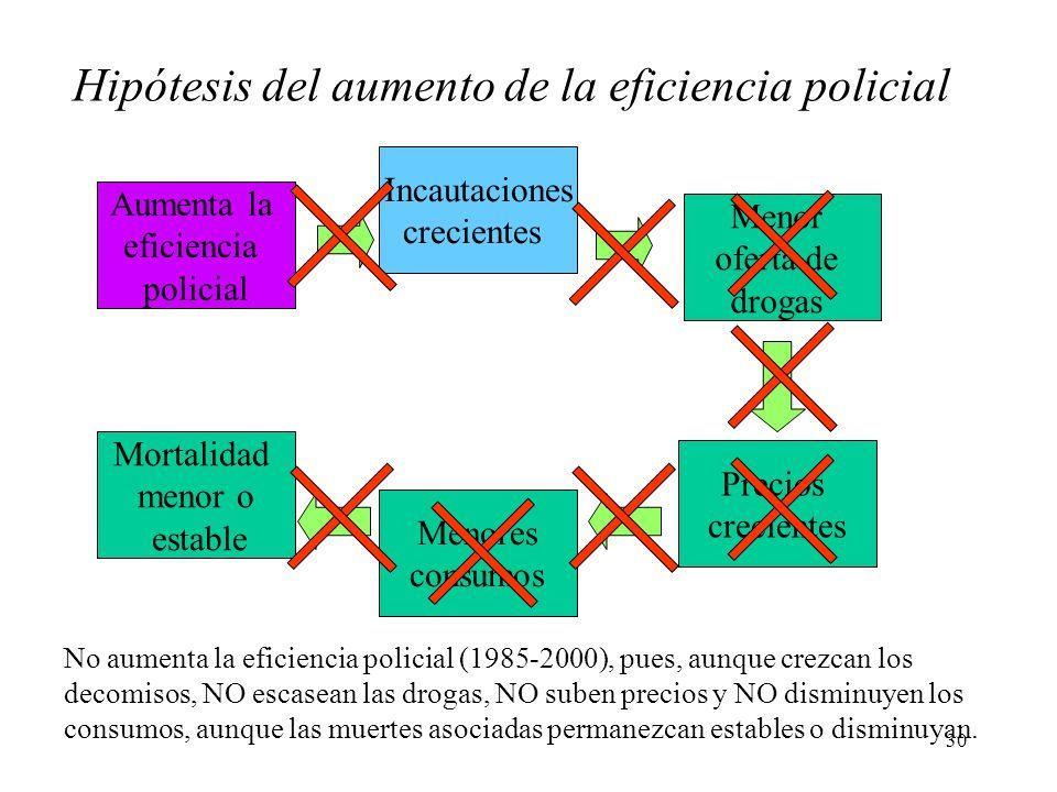 30 Aumenta la eficiencia policial No aumenta la eficiencia policial (1985-2000), pues, aunque crezcan los decomisos, NO escasean las drogas, NO suben