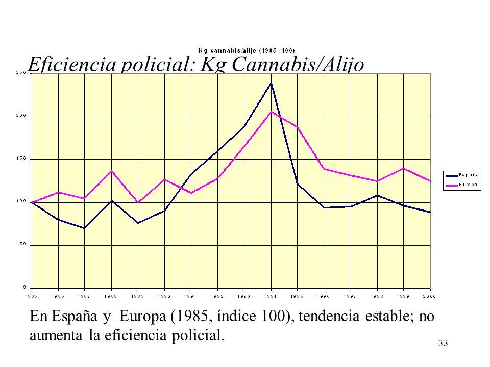 33 Eficiencia policial: Kg Cannabis/Alijo En España y Europa (1985, índice 100), tendencia estable; no aumenta la eficiencia policial.