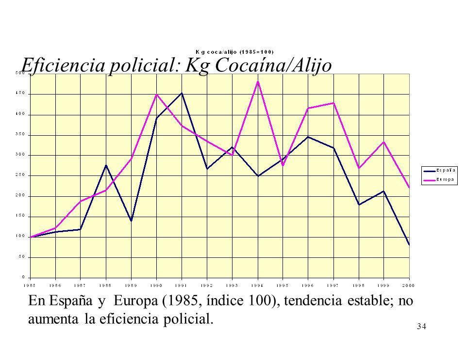 34 En España y Europa (1985, índice 100), tendencia estable; no aumenta la eficiencia policial. Eficiencia policial: Kg Cocaína/Alijo