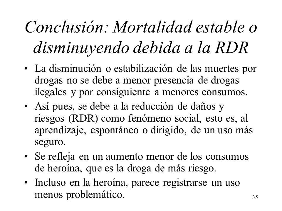 35 Conclusión: Mortalidad estable o disminuyendo debida a la RDR La disminución o estabilización de las muertes por drogas no se debe a menor presenci