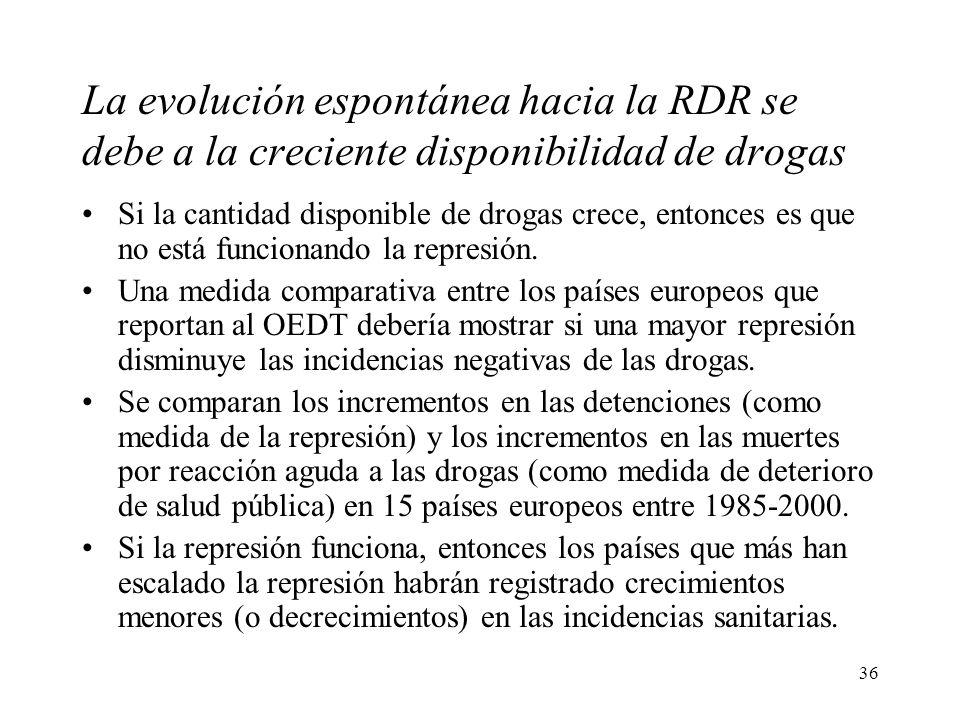 36 La evolución espontánea hacia la RDR se debe a la creciente disponibilidad de drogas Si la cantidad disponible de drogas crece, entonces es que no