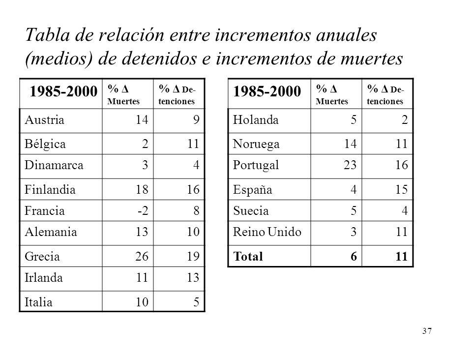 37 Tabla de relación entre incrementos anuales (medios) de detenidos e incrementos de muertes 1985-2000 % Δ Muertes % Δ De- tenciones Austria149 Bélgi