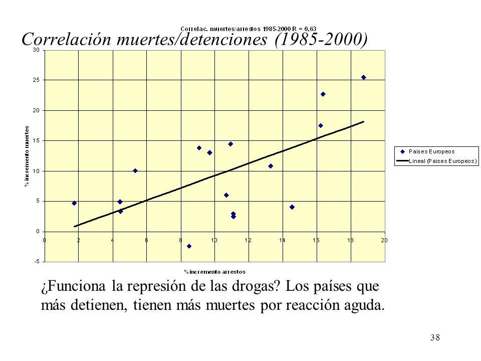 38 ¿Funciona la represión de las drogas? Los países que más detienen, tienen más muertes por reacción aguda. Correlación muertes/detenciones (1985-200