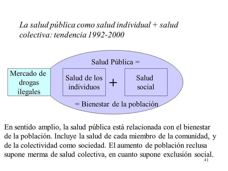 41 + Salud de los individuos Salud social Salud Pública = La salud pública como salud individual + salud colectiva: tendencia 1992-2000 = Bienestar de