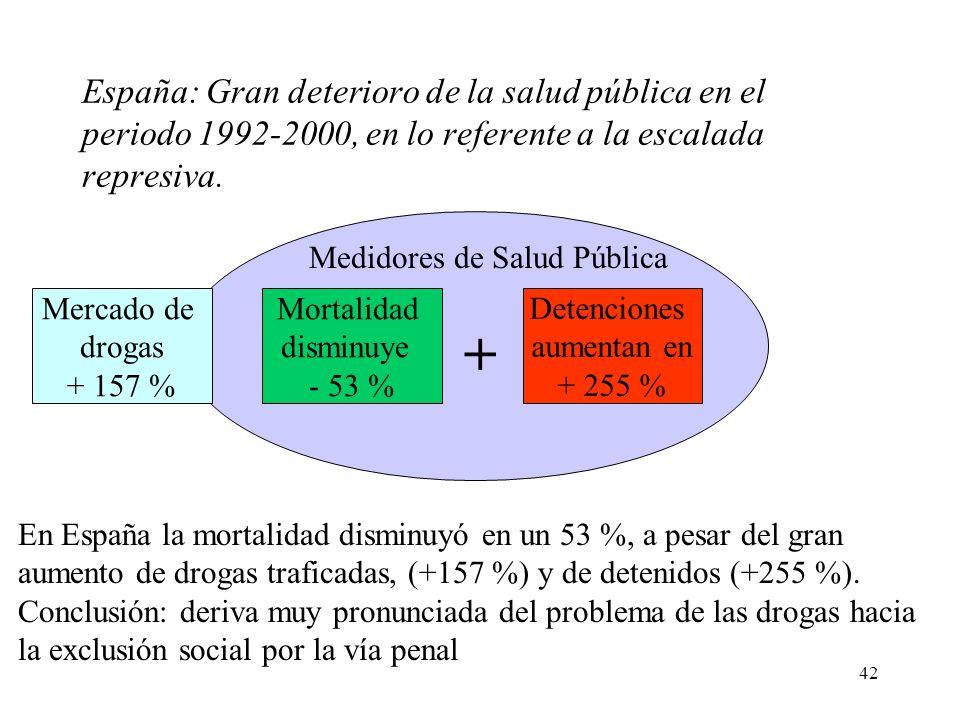 42 En España la mortalidad disminuyó en un 53 %, a pesar del gran aumento de drogas traficadas, (+157 %) y de detenidos (+255 %). Conclusión: deriva m
