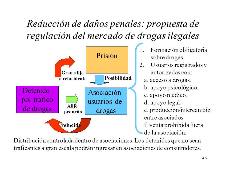 46 Detenido por tráfico de drogas Distribución controlada dentro de asociaciones. Los detenidos que no sean traficantes a gran escala podrán ingresar