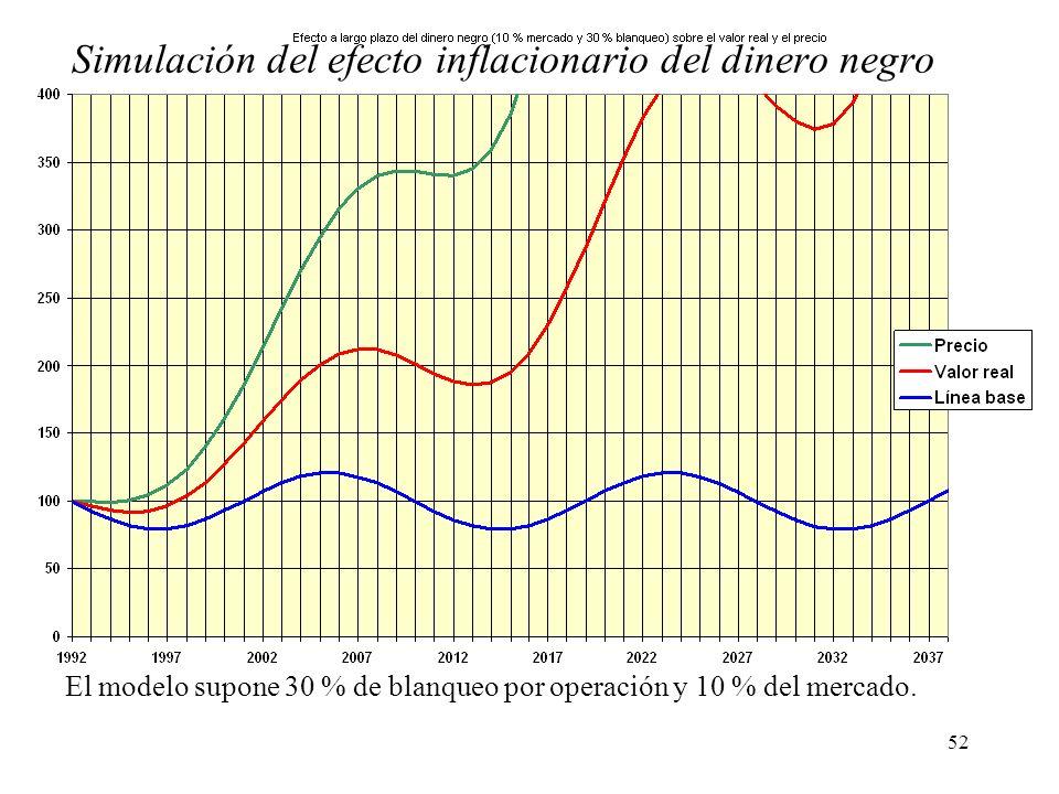 52 Simulación del efecto inflacionario del dinero negro El modelo supone 30 % de blanqueo por operación y 10 % del mercado.