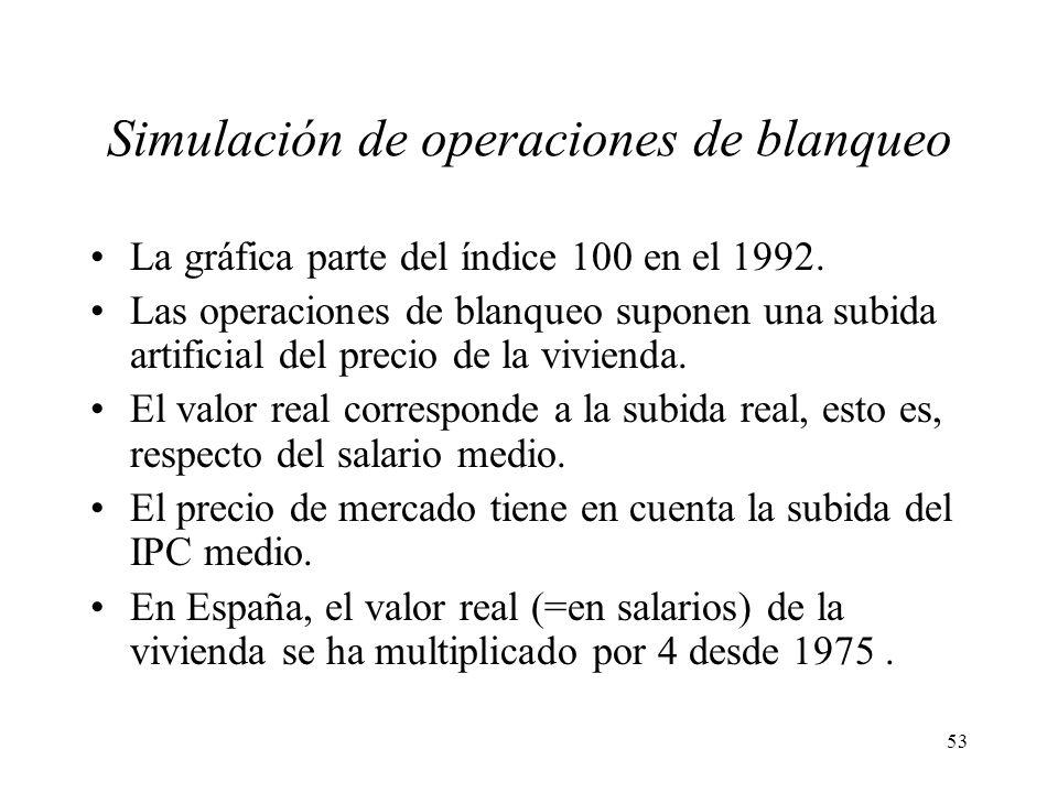 53 Simulación de operaciones de blanqueo La gráfica parte del índice 100 en el 1992. Las operaciones de blanqueo suponen una subida artificial del pre
