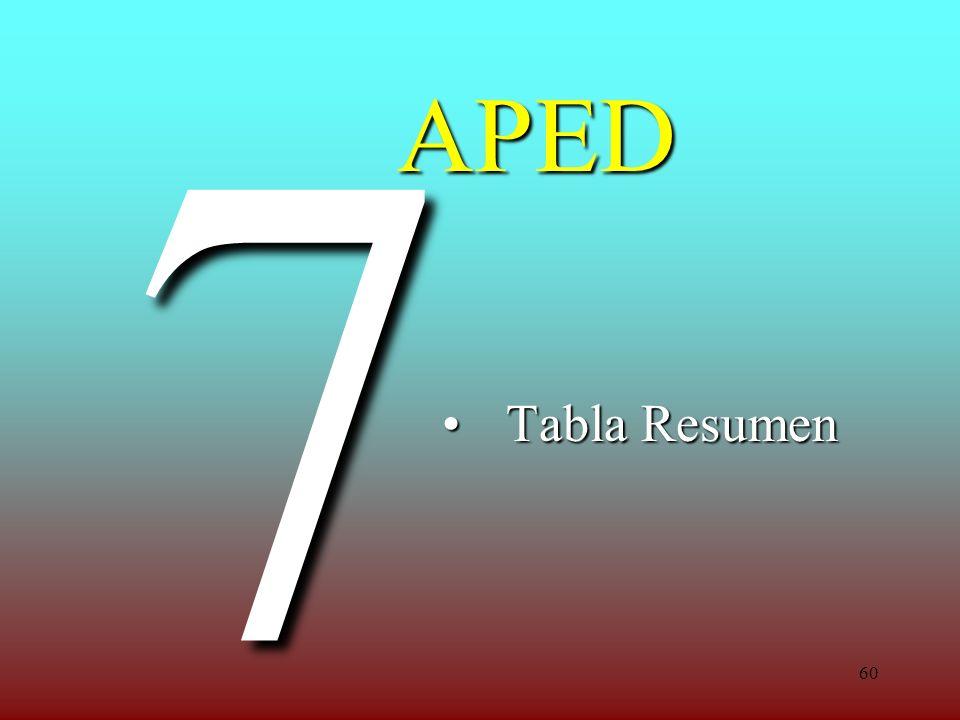 60 APED Tabla ResumenTabla Resumen 7