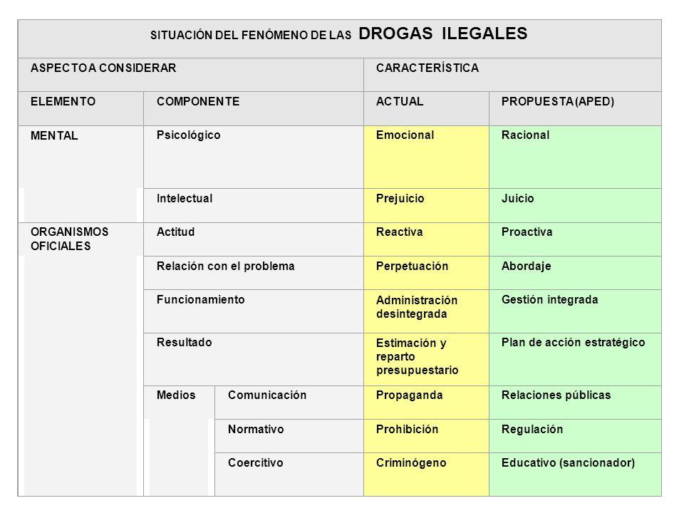 61 Mental y organismos oficiales SITUACIÓN DEL FENÓMENO DE LAS DROGAS ILEGALES ASPECTO A CONSIDERARCARACTERÍSTICA ELEMENTOCOMPONENTEACTUALPROPUESTA (A