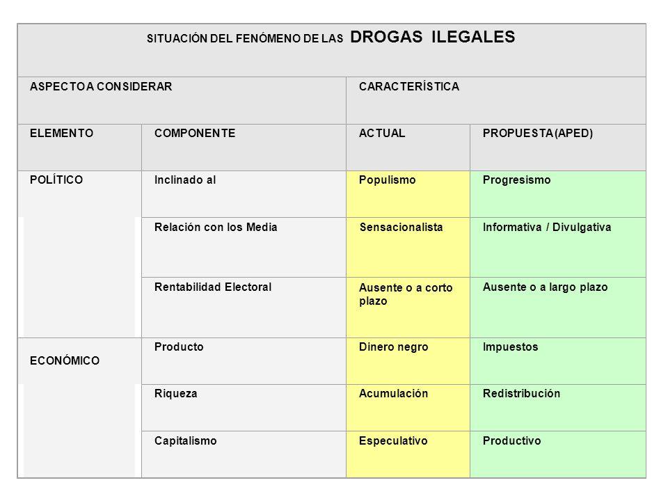 62 Aspectos políticos y económicos SITUACIÓN DEL FENÓMENO DE LAS DROGAS ILEGALES ASPECTO A CONSIDERARCARACTERÍSTICA ELEMENTOCOMPONENTEACTUALPROPUESTA