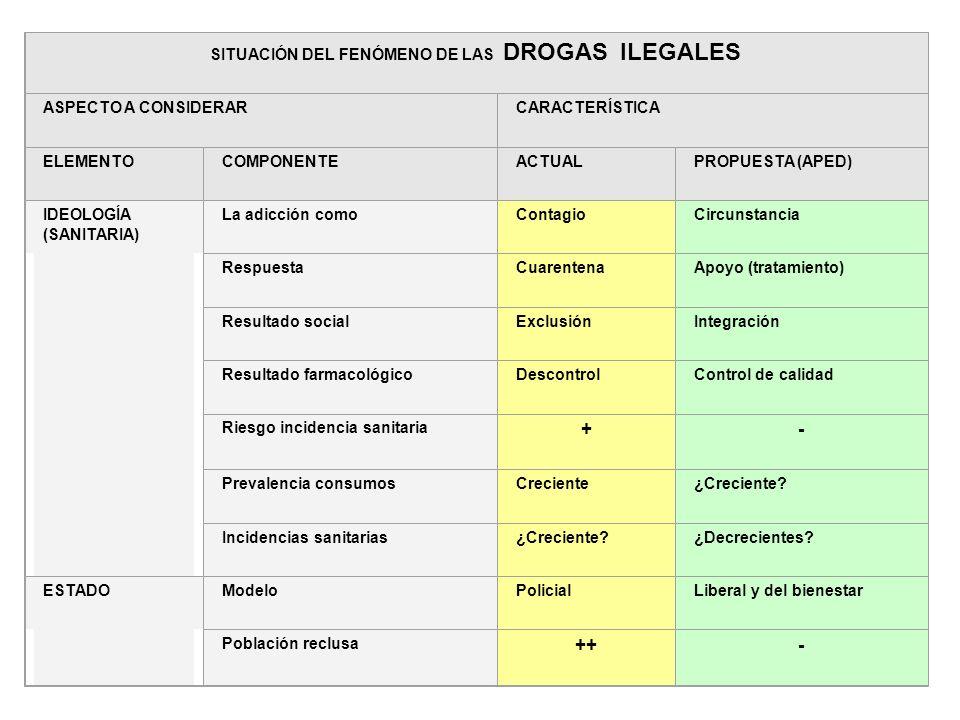 63 Aspectos ideología sanitaria y estatal SITUACIÓN DEL FENÓMENO DE LAS DROGAS ILEGALES ASPECTO A CONSIDERARCARACTERÍSTICA ELEMENTOCOMPONENTEACTUALPRO
