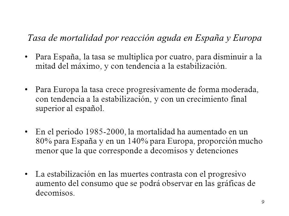 9 Tasa de mortalidad por reacción aguda en España y Europa Para España, la tasa se multiplica por cuatro, para disminuir a la mitad del máximo, y con