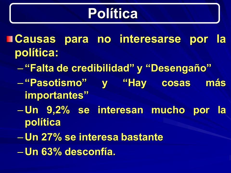 Causas para no interesarse por la política: –Falta de credibilidad y Desengaño –Pasotismo y Hay cosas más importantes –Un 9,2% se interesan mucho por la política –Un 27% se interesa bastante –Un 63% desconfía.
