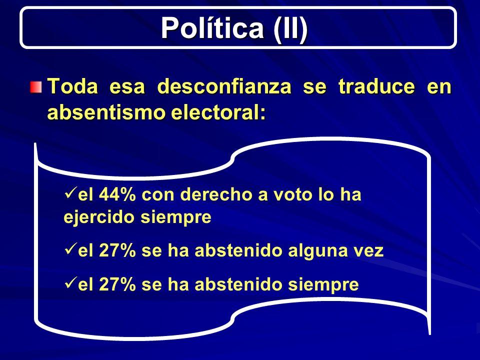 Toda esa desconfianza se traduce en absentismo electoral: Política (II) el 44% con derecho a voto lo ha ejercido siempre el 27% se ha abstenido alguna vez el 27% se ha abstenido siempre