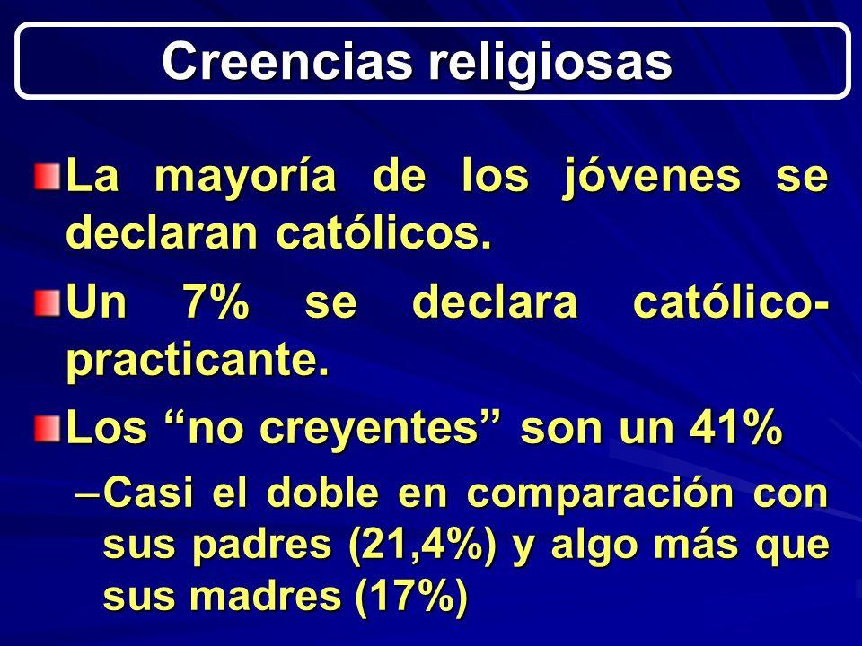 La mayoría de los jóvenes se declaran católicos. Un 7% se declara católico- practicante.