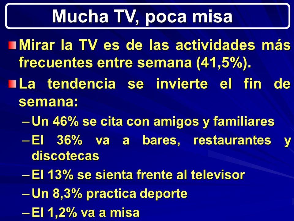 Mirar la TV es de las actividades más frecuentes entre semana (41,5%).