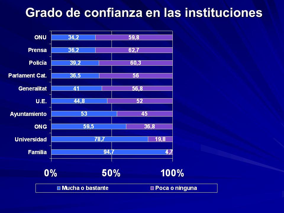 Grado de confianza en las instituciones