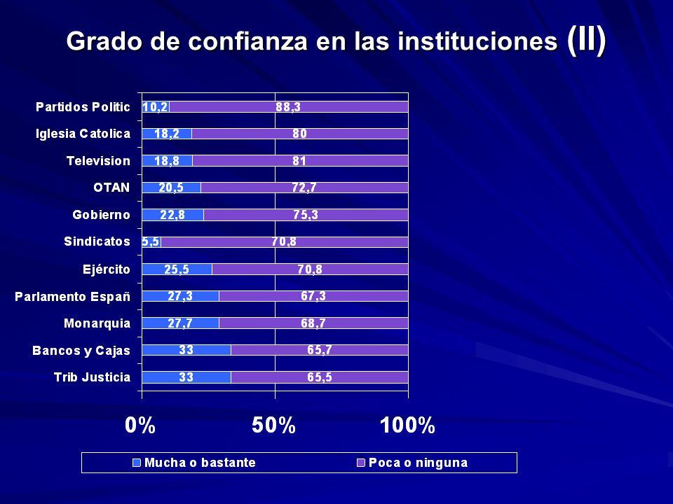 Grado de confianza en las instituciones (II)