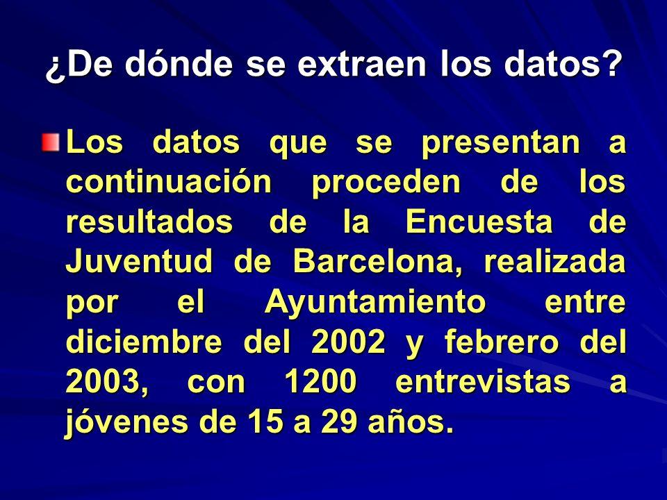 Retrato estadístico del joven barcelonés Un adolescente que vive con sus padres.
