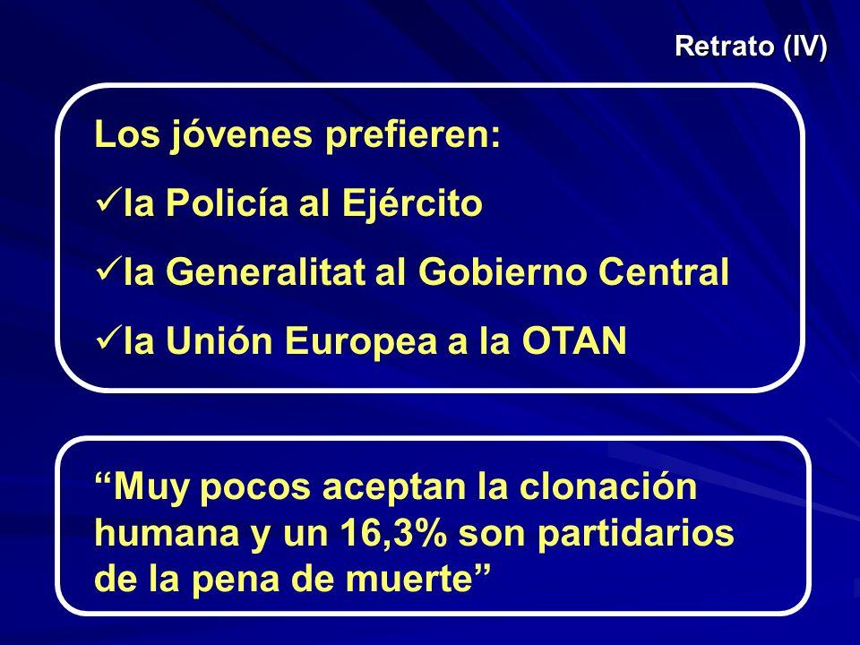 Retrato (IV) Los jóvenes prefieren: la Policía al Ejército la Generalitat al Gobierno Central la Unión Europea a la OTAN Muy pocos aceptan la clonación humana y un 16,3% son partidarios de la pena de muerte