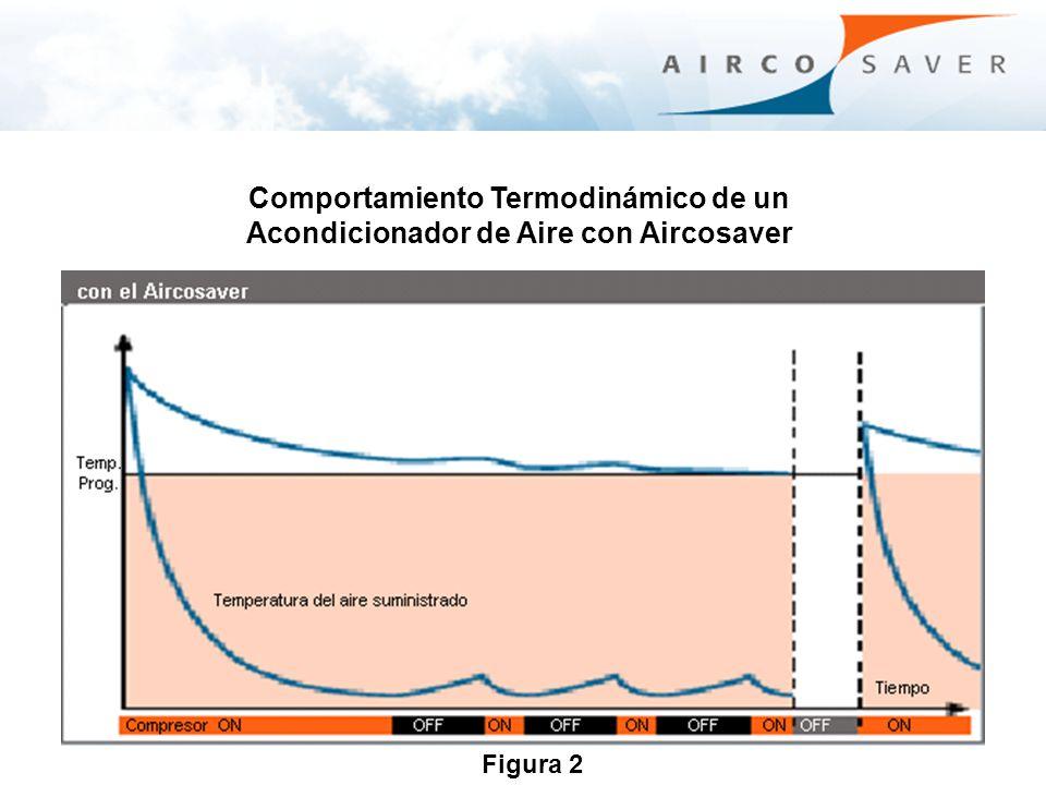 Comportamiento Termodinámico de un Acondicionador de Aire con Aircosaver Figura 2