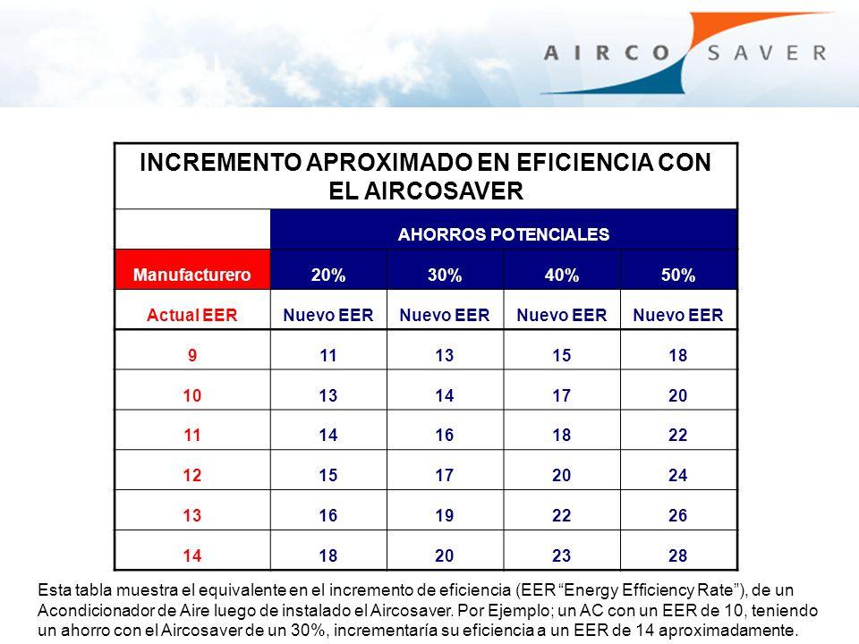INCREMENTO APROXIMADO EN EFICIENCIA CON EL AIRCOSAVER AHORROS POTENCIALES Manufacturero20%30%40%50% Actual EERNuevo EER 911131518 1013141720 111416182