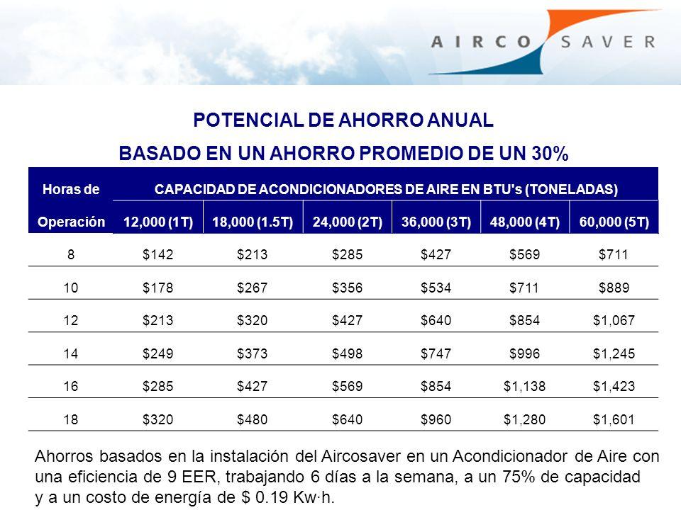 POTENCIAL DE AHORRO ANUAL BASADO EN UN AHORRO PROMEDIO DE UN 30% Horas deCAPACIDAD DE ACONDICIONADORES DE AIRE EN BTU's (TONELADAS) Operación12,000 (1