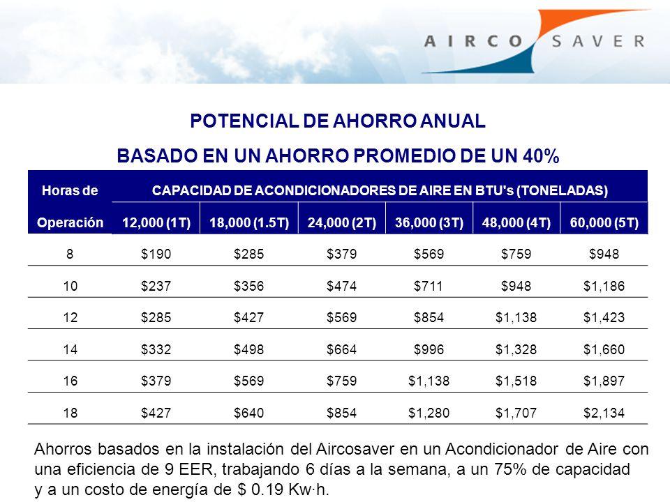 Ahorros basados en la instalación del Aircosaver en un Acondicionador de Aire con una eficiencia de 9 EER, trabajando 6 días a la semana, a un 75% de
