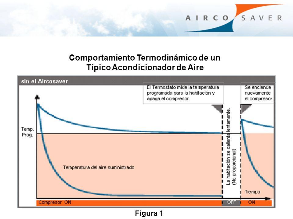 Comportamiento Termodinámico de un Típico Acondicionador de Aire con el Aircosaver sin el Aircosaver OFF Figura 1