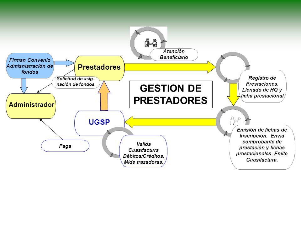 GESTION DE PRESTADORES Prestadores UGSP Registro de Prestaciones.