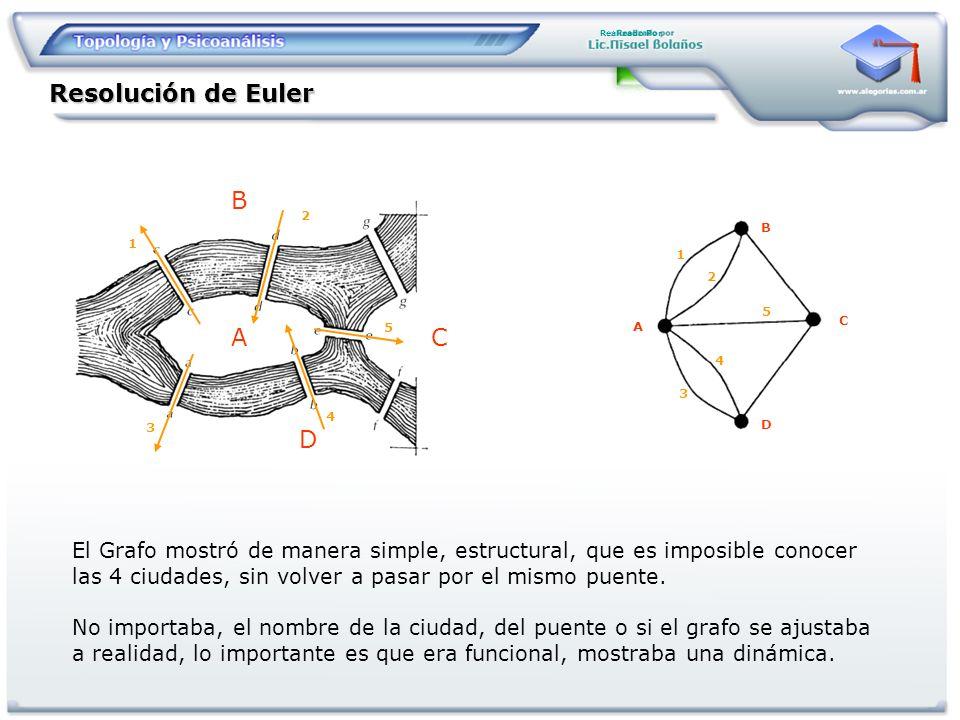 Realizado Por Resolución de Euler A B C D A C B D 1 1 2 2 3 3 4 4 5 5 El Grafo mostró de manera simple, estructural, que es imposible conocer las 4 ci