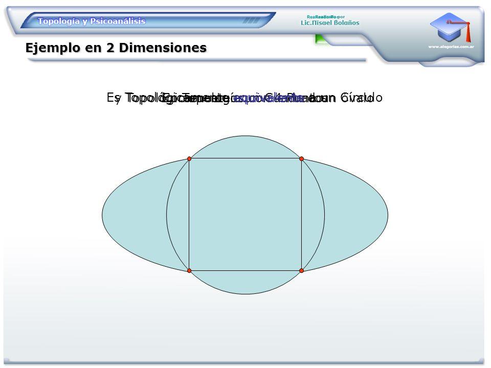 Ejemplo en 2 Dimensiones Realizado Por Comencemos con 4 PuntosEn Topología un Cuadrado Es Topológicamente equivalente a un Círculo y Topológicamente e