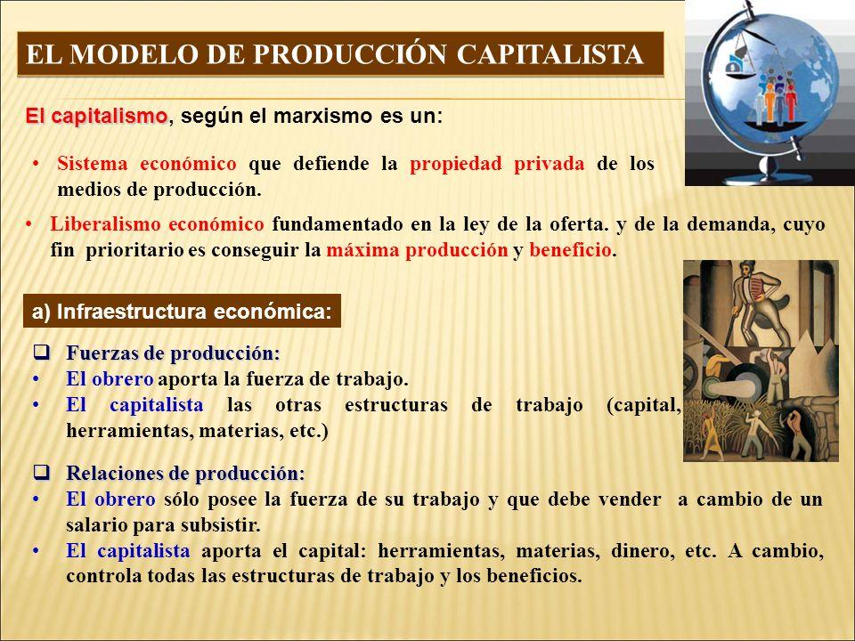 El capitalismo El capitalismo, según el marxismo es un: Sistema económico que defiende la propiedad privada de los medios de producción.