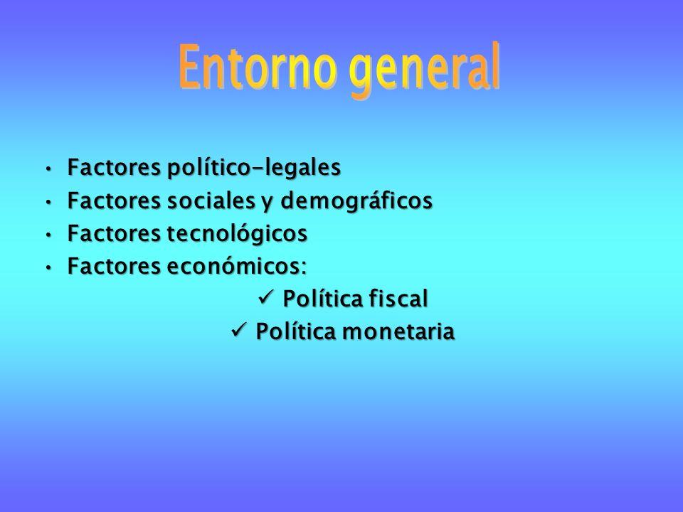 Factores político-legalesFactores político-legales Factores sociales y demográficosFactores sociales y demográficos Factores tecnológicosFactores tecn