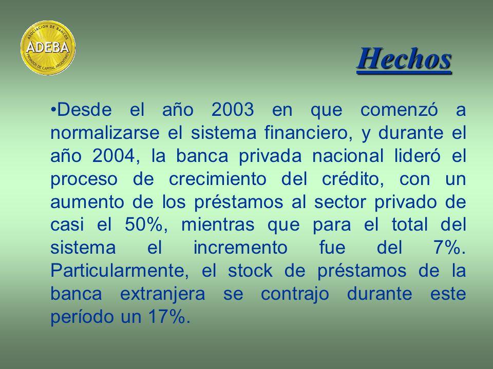 Desde el año 2003 en que comenzó a normalizarse el sistema financiero, y durante el año 2004, la banca privada nacional lideró el proceso de crecimien
