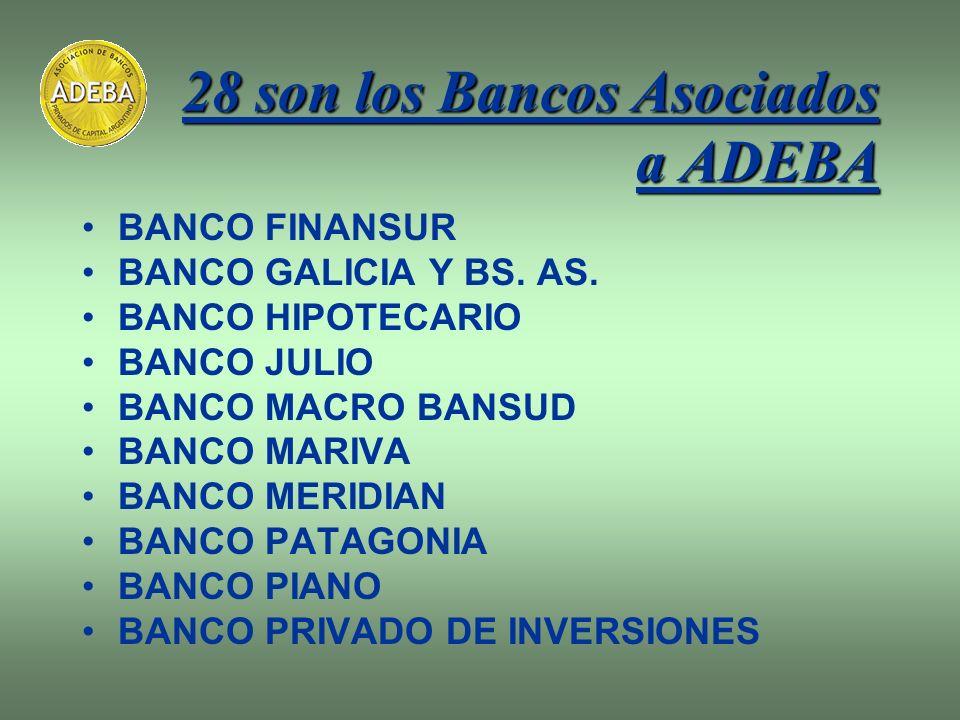 28 son los Bancos Asociados a ADEBA BANCO FINANSUR BANCO GALICIA Y BS. AS. BANCO HIPOTECARIO BANCO JULIO BANCO MACRO BANSUD BANCO MARIVA BANCO MERIDIA