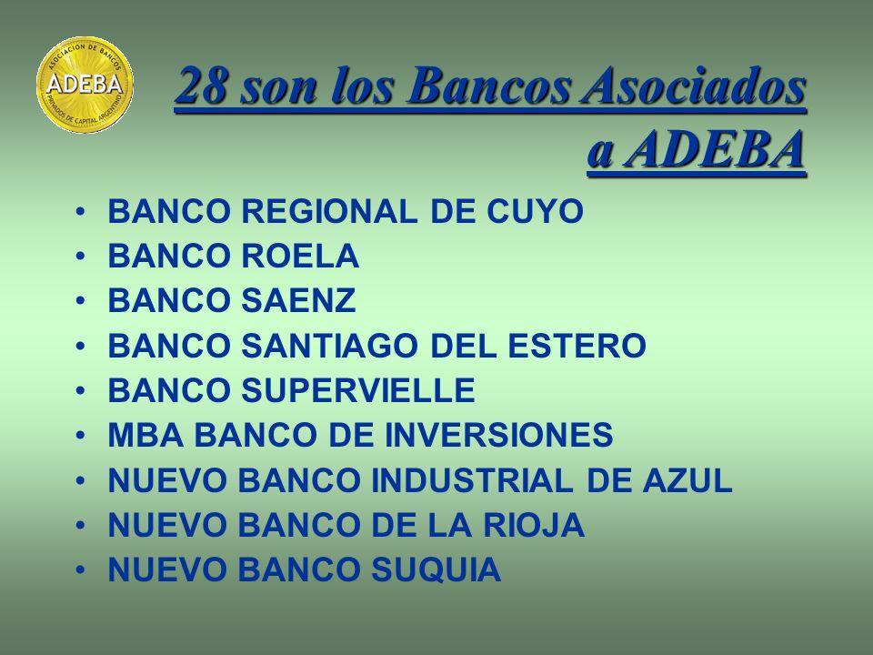 BANCO REGIONAL DE CUYO BANCO ROELA BANCO SAENZ BANCO SANTIAGO DEL ESTERO BANCO SUPERVIELLE MBA BANCO DE INVERSIONES NUEVO BANCO INDUSTRIAL DE AZUL NUE