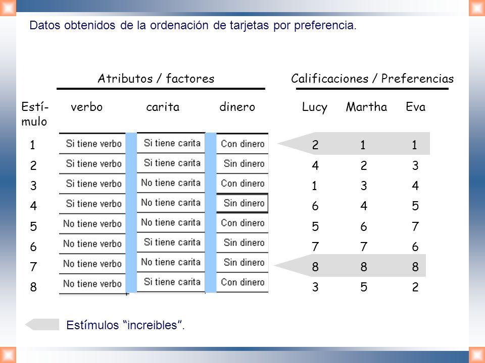 Datos obtenidos de la ordenación de tarjetas por preferencia. Estí- verbo carita dinero Lucy Martha Eva mulo 1234567812345678 2416578324165783 1234678