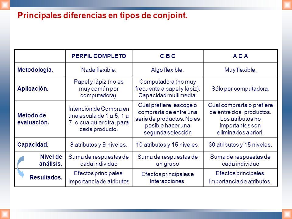 Principales diferencias en tipos de conjoint. PERFIL COMPLETOC B CA C A Metodología.Nada flexible.Algo flexible.Muy flexible. Aplicación. Papel y lápi