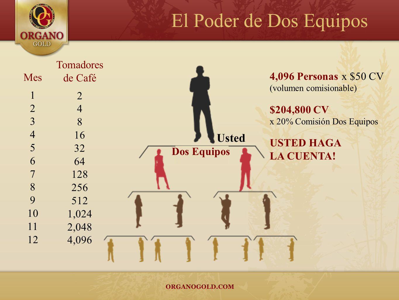 4,096 Personas x $50 CV (volumen comisionable) $204,800 CV x 20% Comisión Dos Equipos USTED HAGA LA CUENTA! Mes 1 2 3 4 5 6 7 8 9 10 11 12 Tomadores d