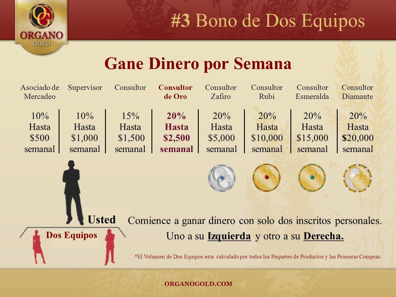 Asociado de Mercadeo 10% Hasta $500 semanal Gane Dinero por Semana Supervisor 10% Hasta $1,000 semanal Consultor 15% Hasta $1,500 semanal Consultor Za