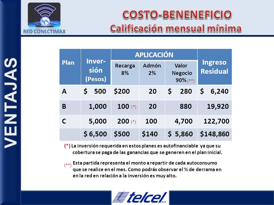 L VENTAJAS $4.16 $0.98 $6.85 $0.98 $5.08 $0 Números locales o nacionales TELCEL para hablar o mensajear GRATIS Tiempo aire local Larga distancia Larga