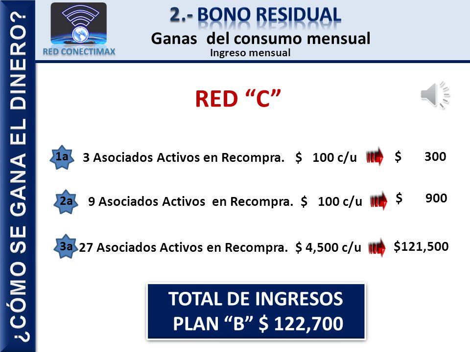 Y ganar más de $9,000 pesos para poder pasar a la siguiente RED. Es necesario contar con: