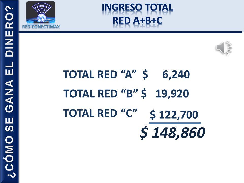 RED C 1a 3 Asociados Activos en Recompra. $ 100 c/u $ 300 2a 9 Asociados Activos en Recompra. $ 100 c/u $ 900 3a 27 Asociados Activos en Recompra. $ 4