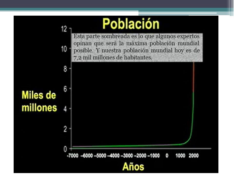 Esta parte sombreada es lo que algunos expertos opinan que será la máxima población mundial posible. Y nuestra población mundial hoy es de 7,2 mil mil