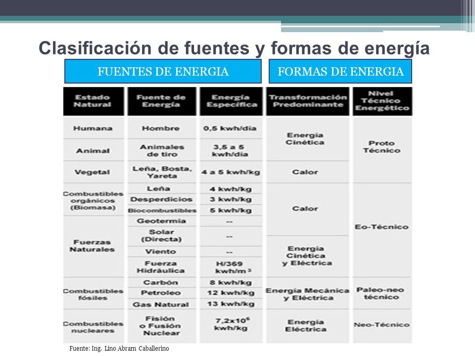 FUENTES DE ENERGIAFORMAS DE ENERGIA Clasificación de fuentes y formas de energía Fuente: Ing. Lino Abram Caballerino