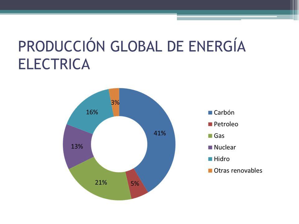 PRODUCCIÓN GLOBAL DE ENERGÍA ELECTRICA