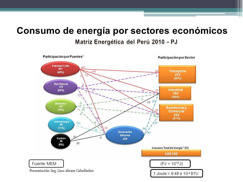 Consumo de energía por sectores económicos Fuente: MEM (PJ = 10 15 J) Presentación: Ing. Lino Abram Caballerino 1 Joule = 9.48 x 10 -4 BTU