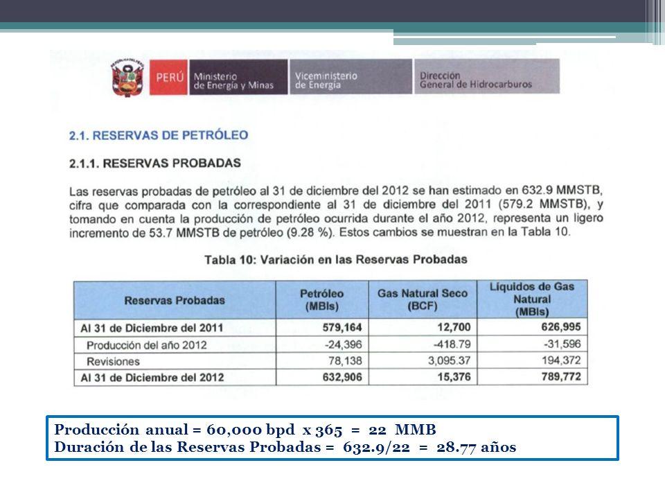 Producción anual = 60,000 bpd x 365 = 22 MMB Duración de las Reservas Probadas = 632.9/22 = 28.77 años